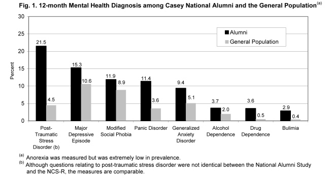 Microsoft Word - Casey_Natl_Alumni_Study - Mental_Health_Outcome
